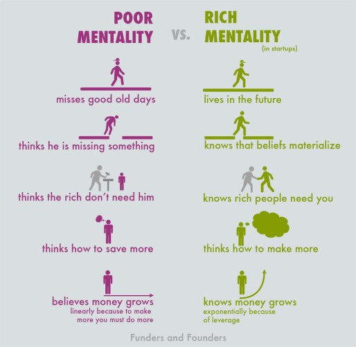 Poor Mentality vs. Rich Mentality Of Startup Entrepreneurs [Chart](CC) by  Diana Adams
