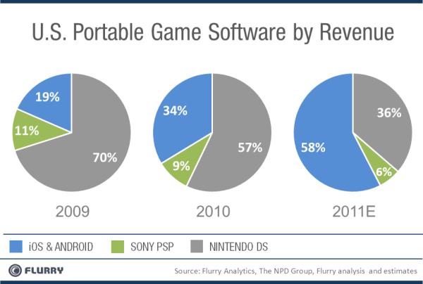 Nintendo chart